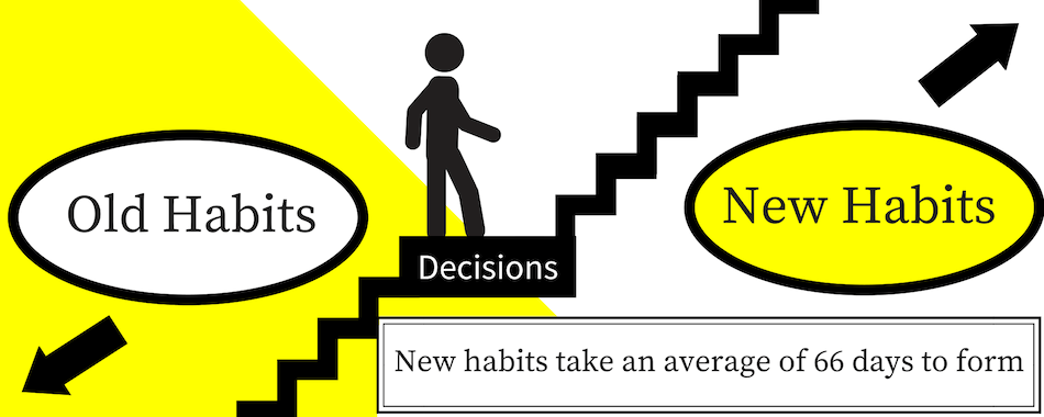 image showing how decision can help you get rid of old habits